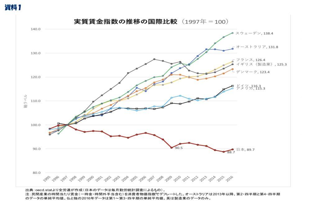 各国の実質賃金指数の上昇率のデータ