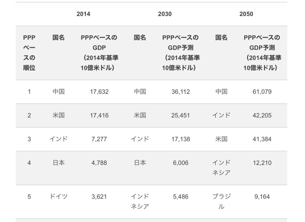 世界最大級のコンサルティング企業PwCによる各国GDPの成長予想ランキング
