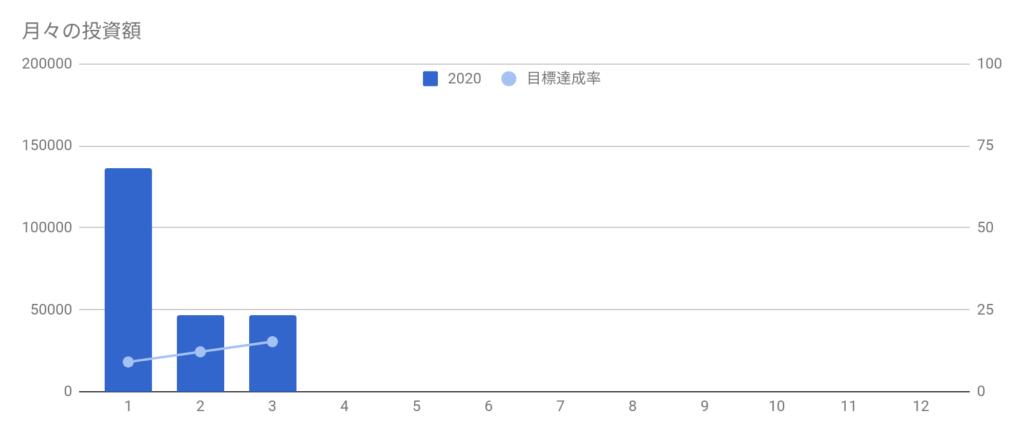 年間株式投資目標に対する達成額
