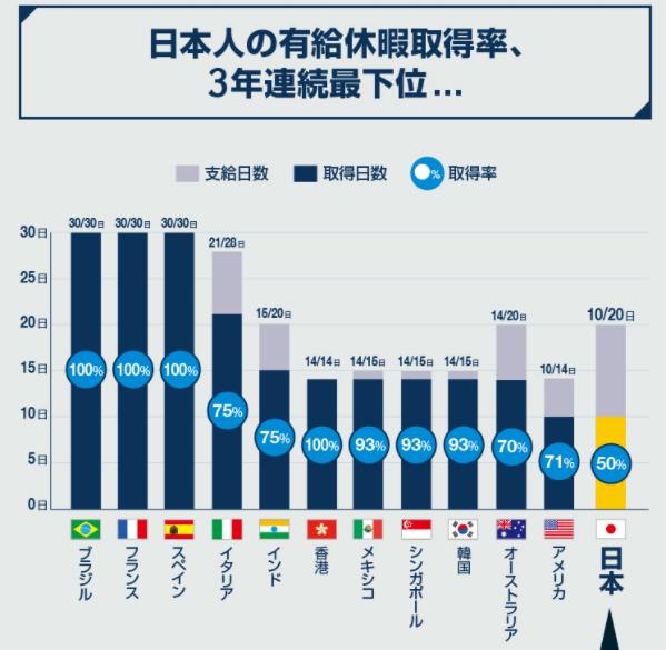 各国の有給休暇取得率の図