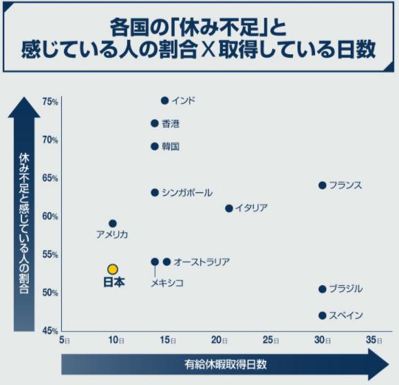 各国の休み不足と感じている人の割合と取得日数の相関関係。