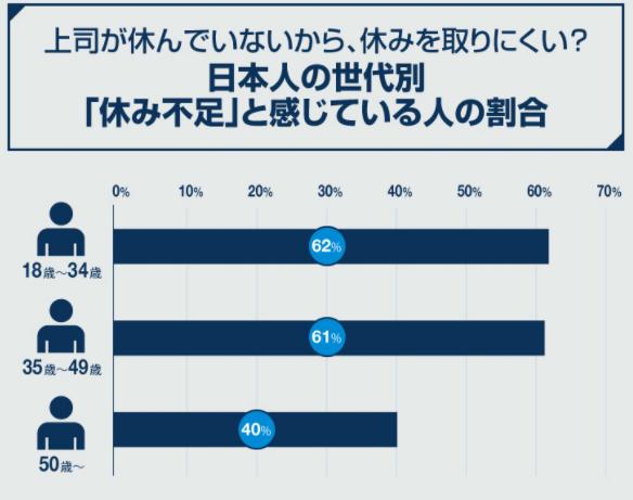 日本人の世代別休み不足と感じている人の割合