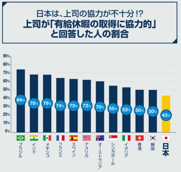 有給休暇の取得に協力的と回答した人の割合