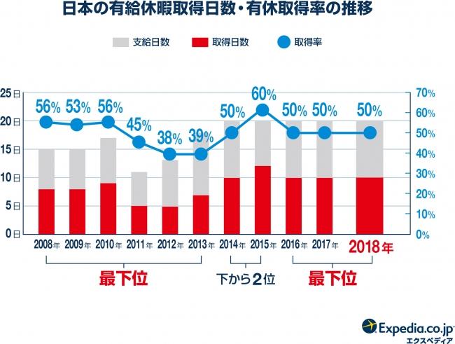 日本人の年休行使日数と割合