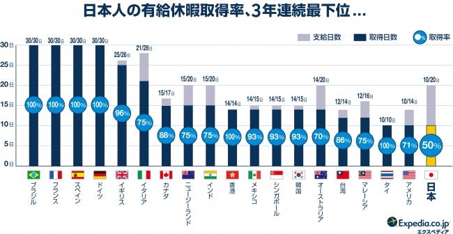 日本人の年休行使率が3年連続最下位