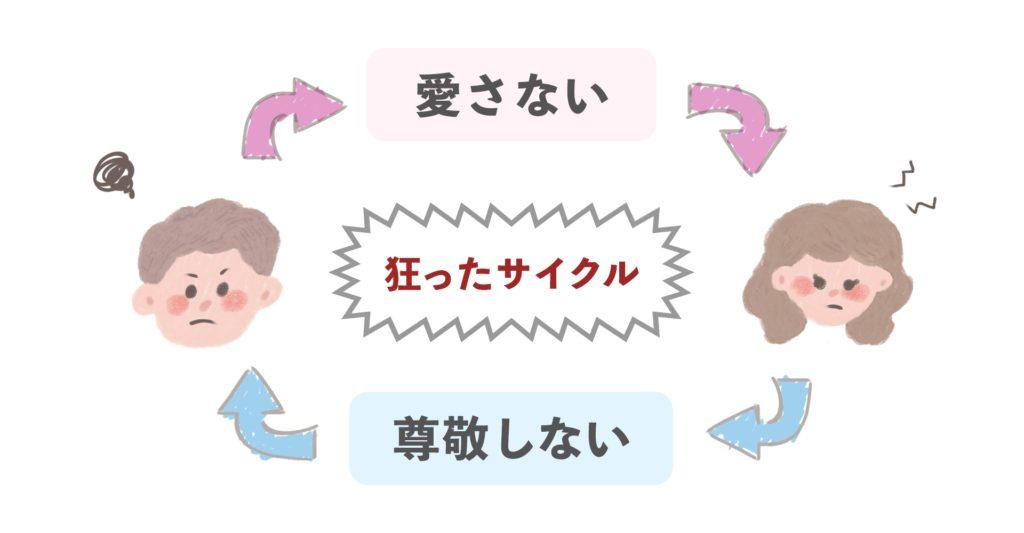夫婦の違いによる狂ったサイクル