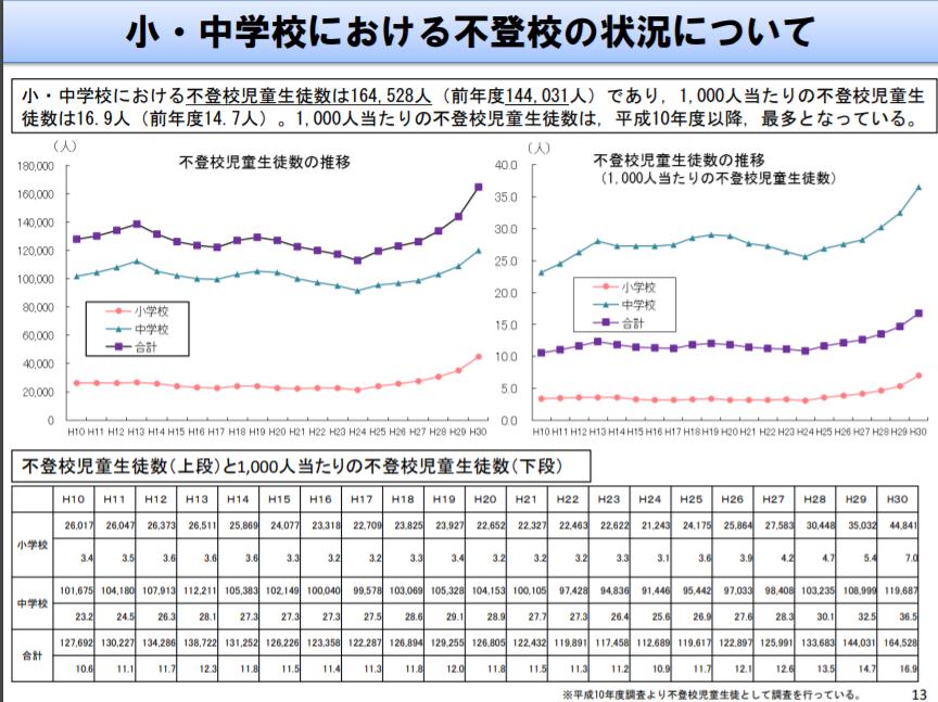 文部科学省調べによる小中学校における不登校児の人数推移